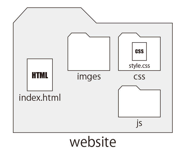 Webサイトを構築する時のディレクトリ(階層構造)