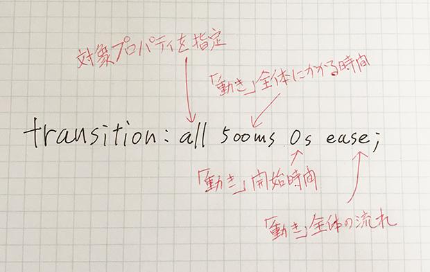 CSS Transition 簡単なアニメーション